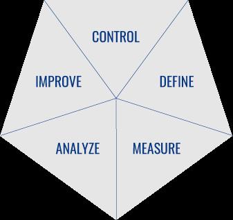 processo di lavoro di FIBA: control, define, measure, analyze, improve
